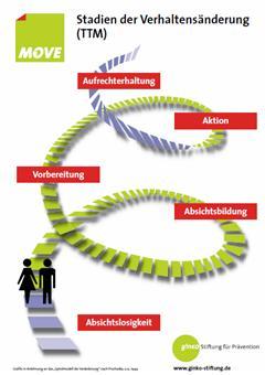 Grafik Transtheoretisches Modell der Verhaltensänderung (TTM) nach Prochaska u.a.